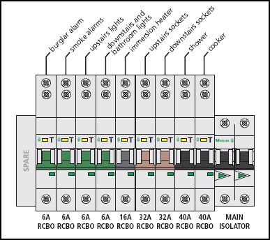 mk dual rcd consumer unit wiring diagram three phase ct meter 37 images main switch with rcbos on all circuits aboutelectricity co uk diagrams electrical photos movies