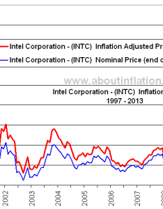 Intel intc inflation adjusted long term chart also corporation about rh aboutinflation