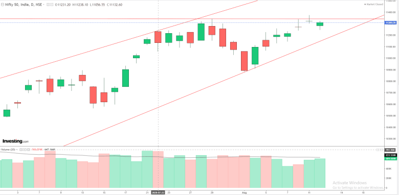 Daily Analysis of Stock Market – NIFTY – 12th August 2020 1