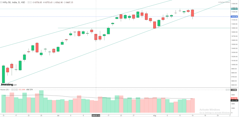 Daily Analysis of Stock Market – NIFTY – 14th August 2020 1