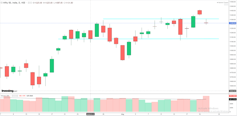Daily Analysis of Stock Market – NIFTY – 20th August 2020 1
