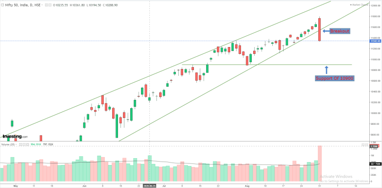 Daily Analysis of Stock Market – NIFTY – 31st August 2020 1