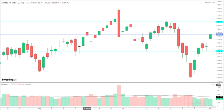 Daily Analysis of Stock Market – NIFTY – 01st October 2020 1