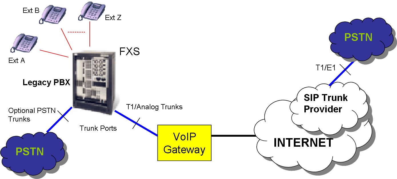 Enabling Legacy PBX For SIP Trunks ABP TECH
