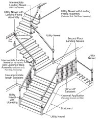 Anatomy of a Stair | ABQ Stair