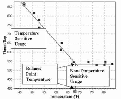 An Energy Manager's Intro to Weather Normalization of