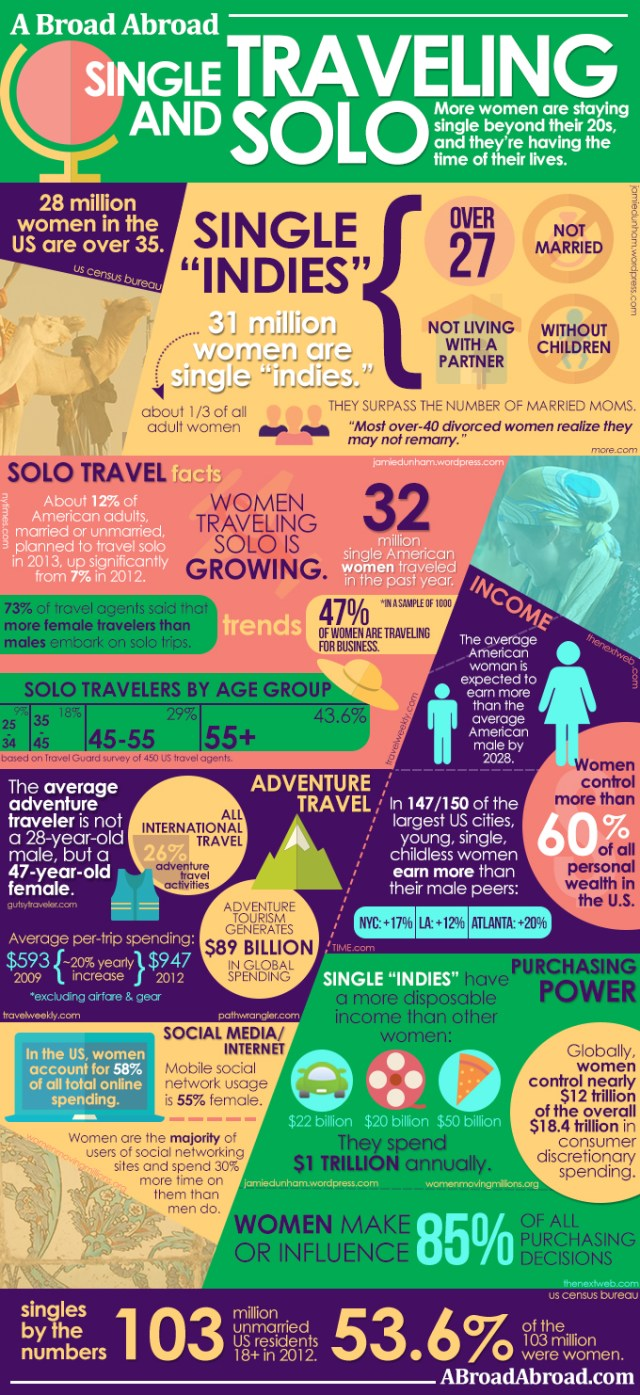 SOLO TRAVEL INFOGRAPHIC_FINAL