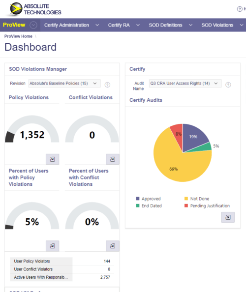 User Access Controls Dashboard