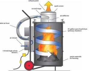 SmartAsh Incinerators Help Burn Costs  Spill Containment Blog