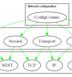 the technicalities may be incorrect but the diagram gives the idea of how the osi layers which are just run time dependencies would fit into the ala  [ 2250 x 703 Pixel ]