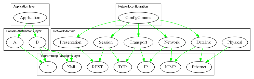 medium resolution of the technicalities may be incorrect but the diagram gives the idea of how the osi layers which are just run time dependencies would fit into the ala