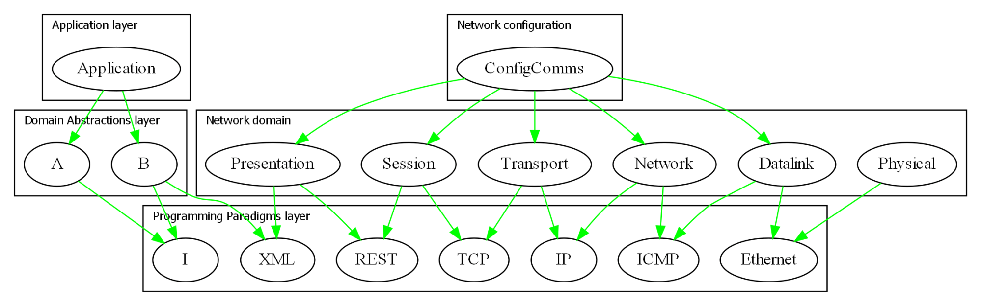 hight resolution of the technicalities may be incorrect but the diagram gives the idea of how the osi layers which are just run time dependencies would fit into the ala