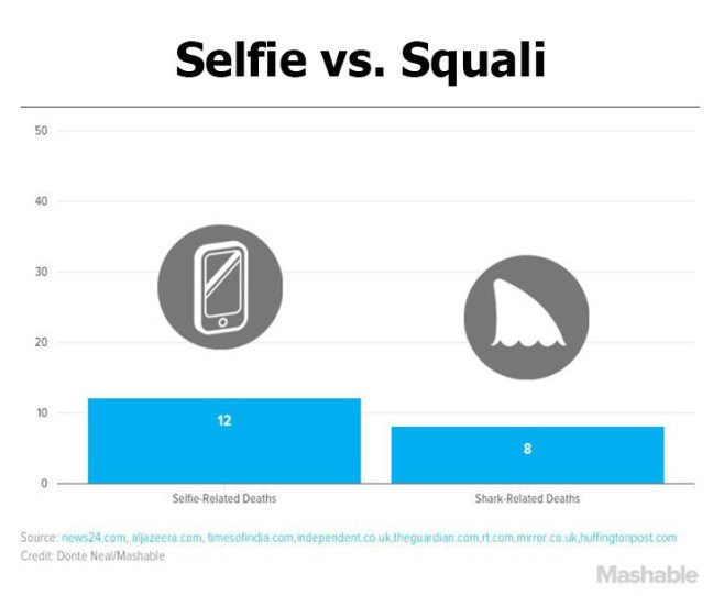Nel 2015 i selfie hanno fatto più vittime degli squali