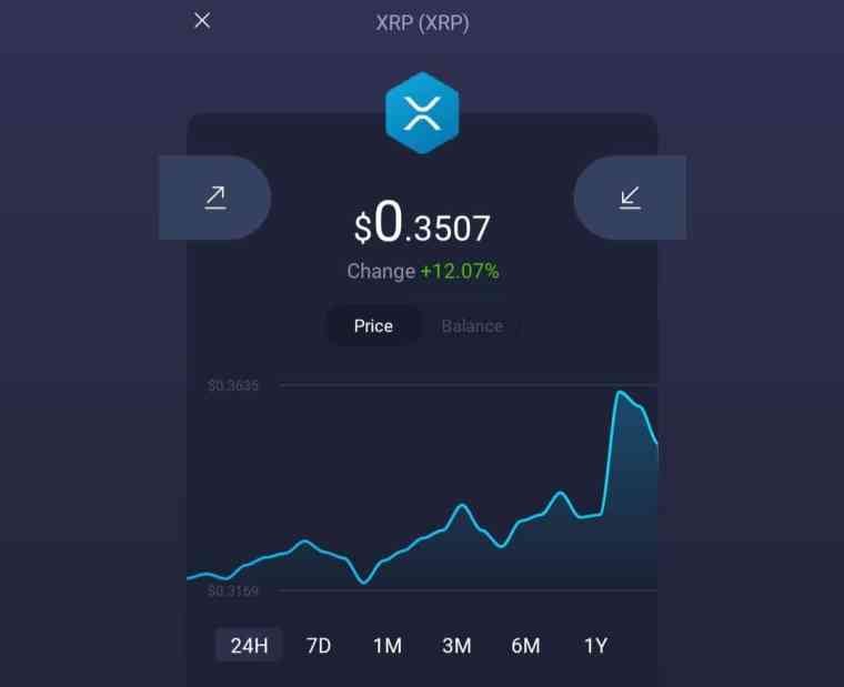Bitcoin Cash moved from $420 to $610 in 24 hours: XRP, XLM, ADA, LINK update