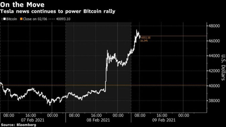 Bitcoin hits new all time high above $47,000 after Tesla first purchase