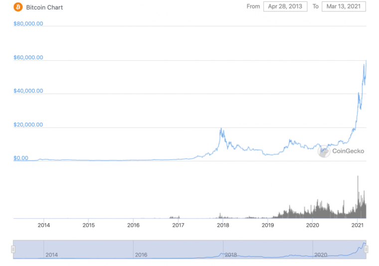 The rise in bitcoin prices over the past year.