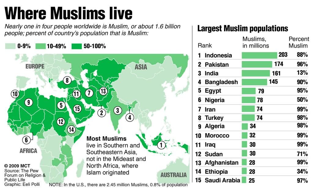 What Is The Ummah Of Islam Islam Abu Khadeejah أبو خديجة - World map of religion population