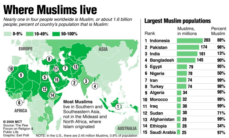 Muslim population world map according to Pew Forum on Religion & Public Life; nearly one in four people worldwide is Muslim. MCT 2009 12000000; krtfeatures features; krtreligion religion; krtworld world; REL; krt; mctgraphic; 12010000; krtislam islam islamic muslim; map; countries; country; majority; muslim nation; population; polli; world; krt mct e krtaarhus mctaarhus; 2009; krt2009