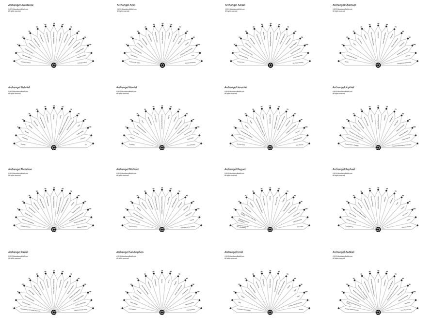 archangel pendulum chart series - archangel pendulum chart - Archangel Pendulum Chart Series