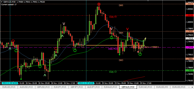 GBPAUD sell 30m -40pips