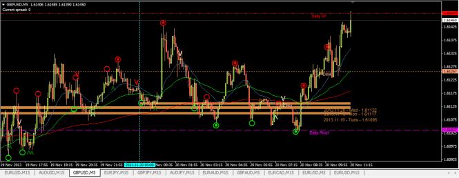 GBPUSD buy 5min chart TP +12pips (20 Nov 2013, 5.20pm)
