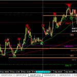 AUDJPY buy +4pips  (2 Dec 2013 7.16pm GMT +8)