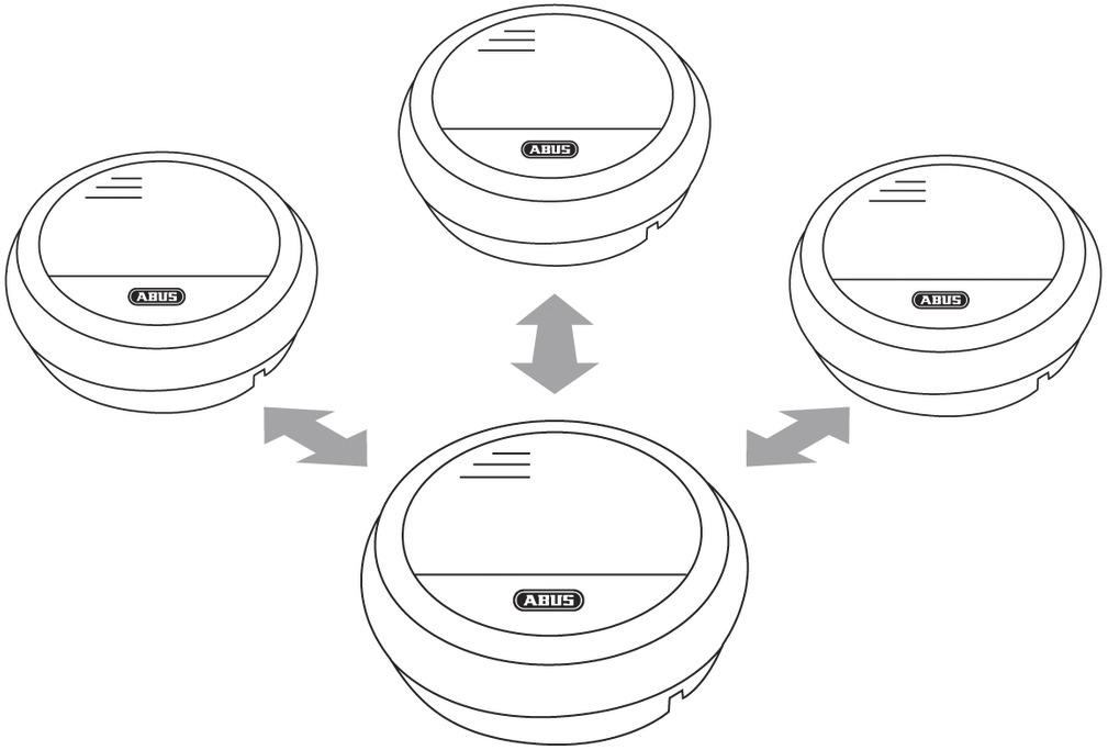 ABUS Funk-Rauchwarnmelder RM40 Li Funk (55811)