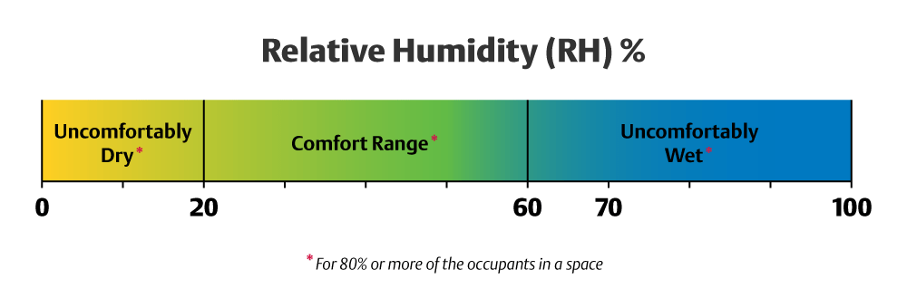 Home Air Conditioning Temperature