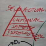 pyramida maslow