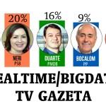 Pesquisa Real Time/TV Gazeta apresenta empate técnico entre Minoru, Socorro e Duarte e garantia de 2º turno
