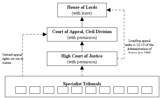 Court of Appeal of England and Wales cases