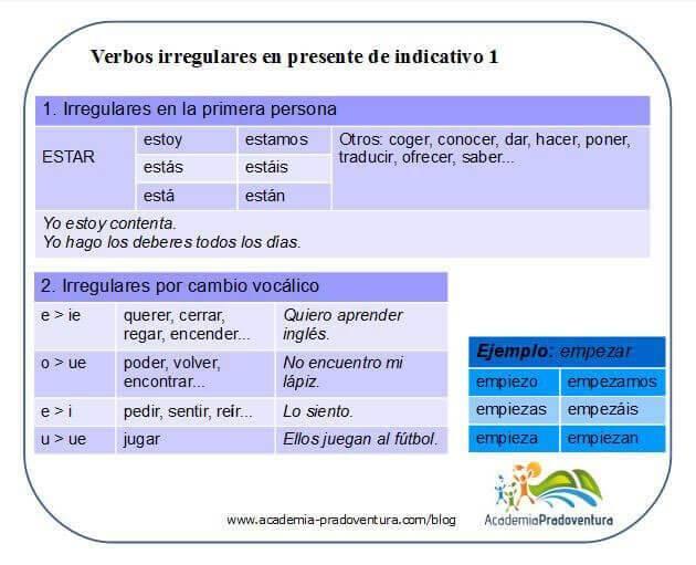 verbos irregulares presente gramática española nivel A1