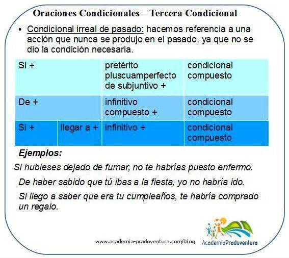 Spanish conditional clauses third conditional