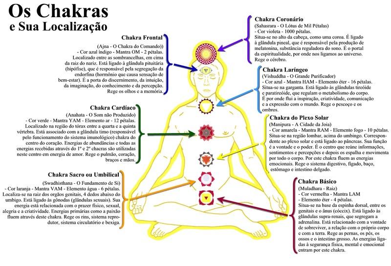 chakras-total