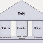Os três pilares do Reiki