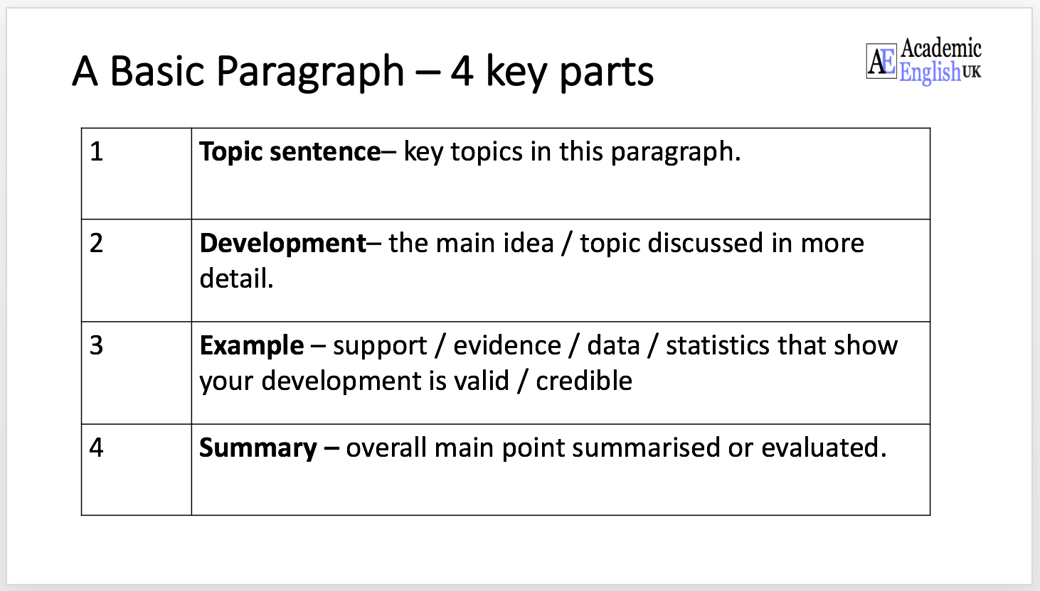 Proper Paragraph Structure Paragraph Correction