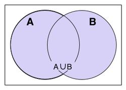 Union (set theory) - Academic Kids