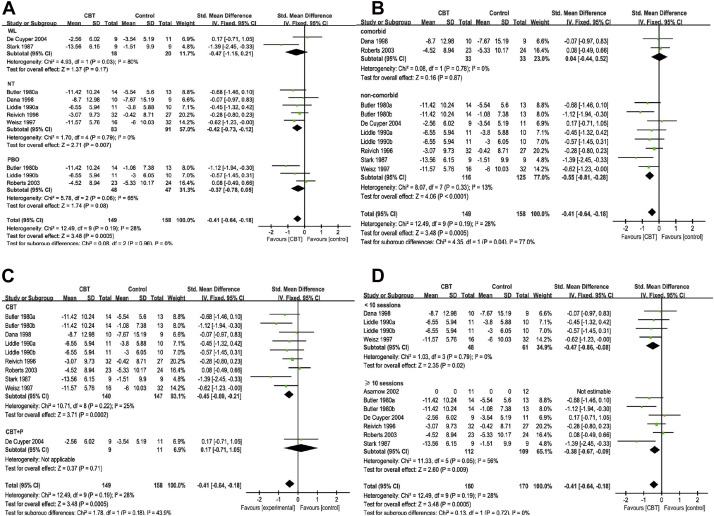 Efficacy and Acceptability of Cognitive Behavioral Therapy