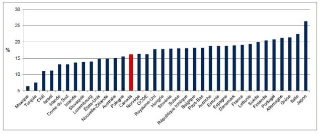 Le pourcentage de la population âgée de 65 ans et plus dans les pays de l'Organisation de coopération et de développement économique. - Gracieuseté: Banque mondiale, Indicateurs du développement dans le monde.