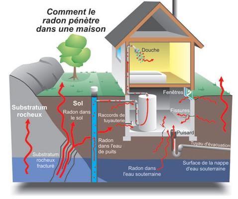 Le radon s'infiltre dans les bâtiments par les divers points d'entrée dans le sous-sol. - Gracieuseté: Santé Canada