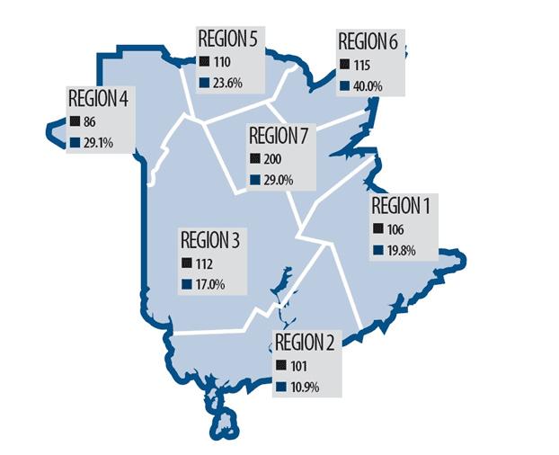 Dans le nord-est du Nouveau-Brunswick, 40% des foyers contenaient des quantités de radon supérieures aux directives canadiennes. Sur la carte, les carrés noirs représentent le nombre de logements inspecté et les bleus, le pourcentage dont la concentration était supérieure à la directive de Santé Canada - Gracieuseté: Travail Sécuritaire NB