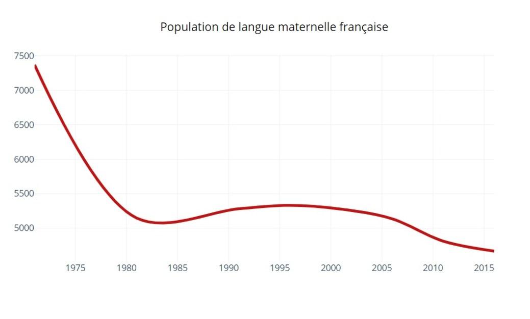 Les derniers recensements indiquent un recul de la population de langue maternelle française à l'I-P-É. - Infographie: Simon Delattre