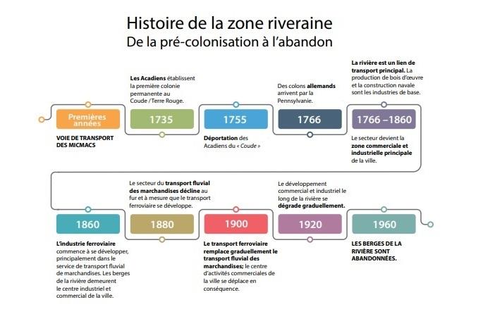 Un survol historique du rapport de la région à sa rivière. - Tiré du rapport Vision d'avenir du secteur riverain à Moncton