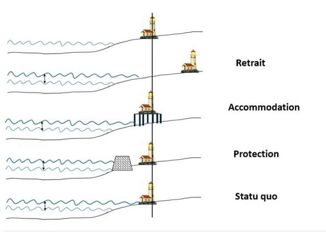 Le Projet Adaptation PA présente dans ce schéma les différentes stratégies d'adaptation à la montée des eaux. - Gracieuseté
