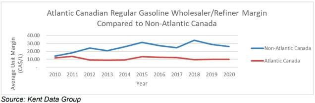 Irving Oil affirme que les marges maximales de prix de gros au Canada atlantique sont en moyenne de 0.15$/litre inférieures à celles du reste du Canada depuis 2012 concernant l'essence. - Capture d'écran