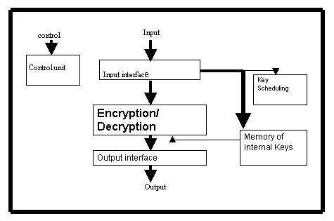 Efficient VLSI implementation of the block cipher Rijndael