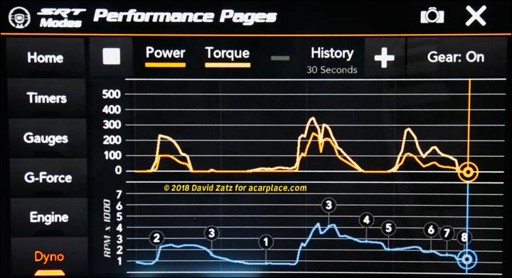 torque and horsepower chart from Performance Pages