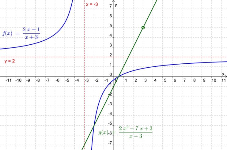 Representação gráfica das funções $f$ e $g$