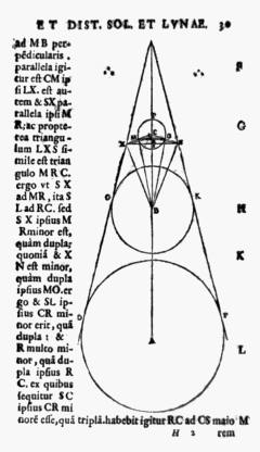 """Moon, Earth, and Sun diagrammed in Aristarchus's On the Sizes and Distances of the Sun and Moon""."