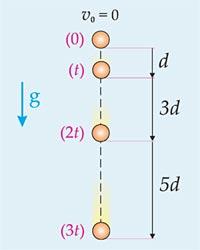 Desprezando a ação do ar,um objeto em queda livre, a partir do repouso, apresenta deslocamentos escalares sucessivos (em intervalos de tempo iguais) diretamente proporcionais aos números ímpares.
